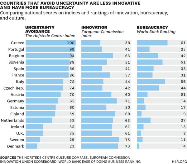 불확실성회피와 혁신-1