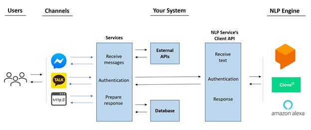 210128 Microservice Architecture Design for Multichannel Chatbots 그림2
