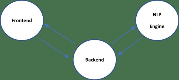 210128 Microservice Architecture Design for Multichannel Chatbots