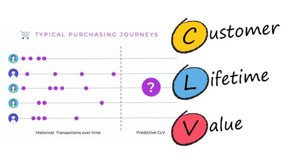 구독경제 전환에 필요한 고객생애가치 CLV 활용법
