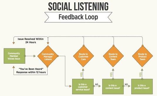 Customer feedback digitalmarketing