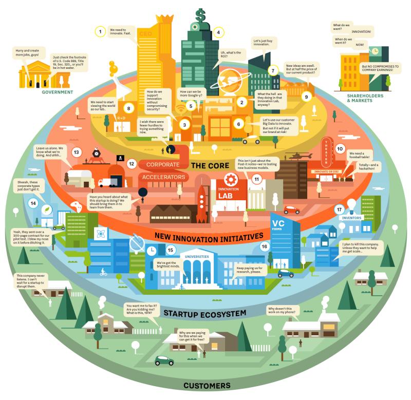Illustration 2_Source_XPLANE Corporate Innovation Ecosystem