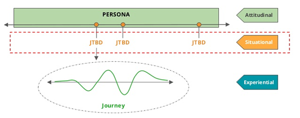 Persona JTBD