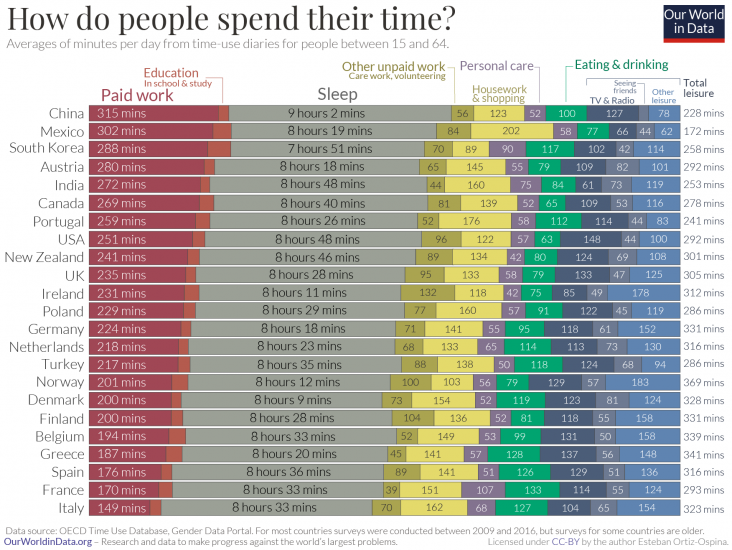 Time-Use-by-Country-OECD-732x550