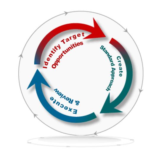 marketin iterative-1