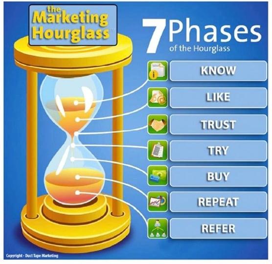 마케팅모래시계